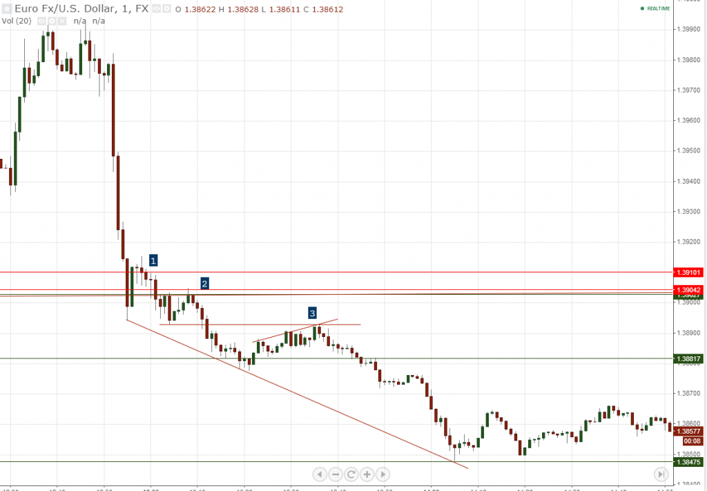 Local Support and Resistance