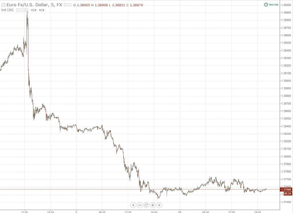Mario Draghi Easing Bomb
