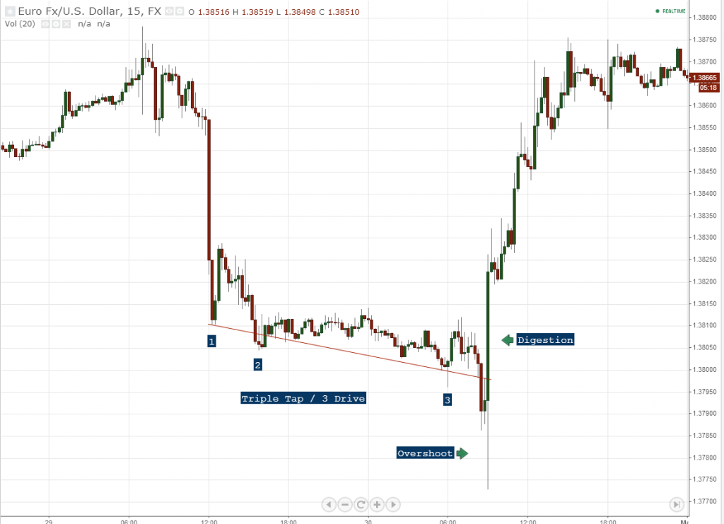 V Bottom Price Pattern