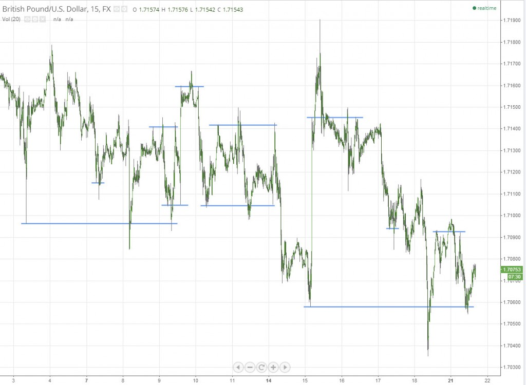 Over and Under Quasimodo GBPUSD Forex Chart