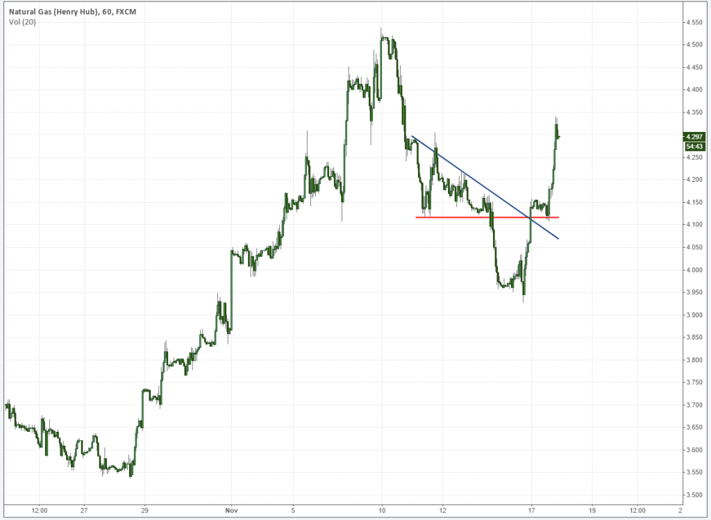 Natural Gas Technical Analysis