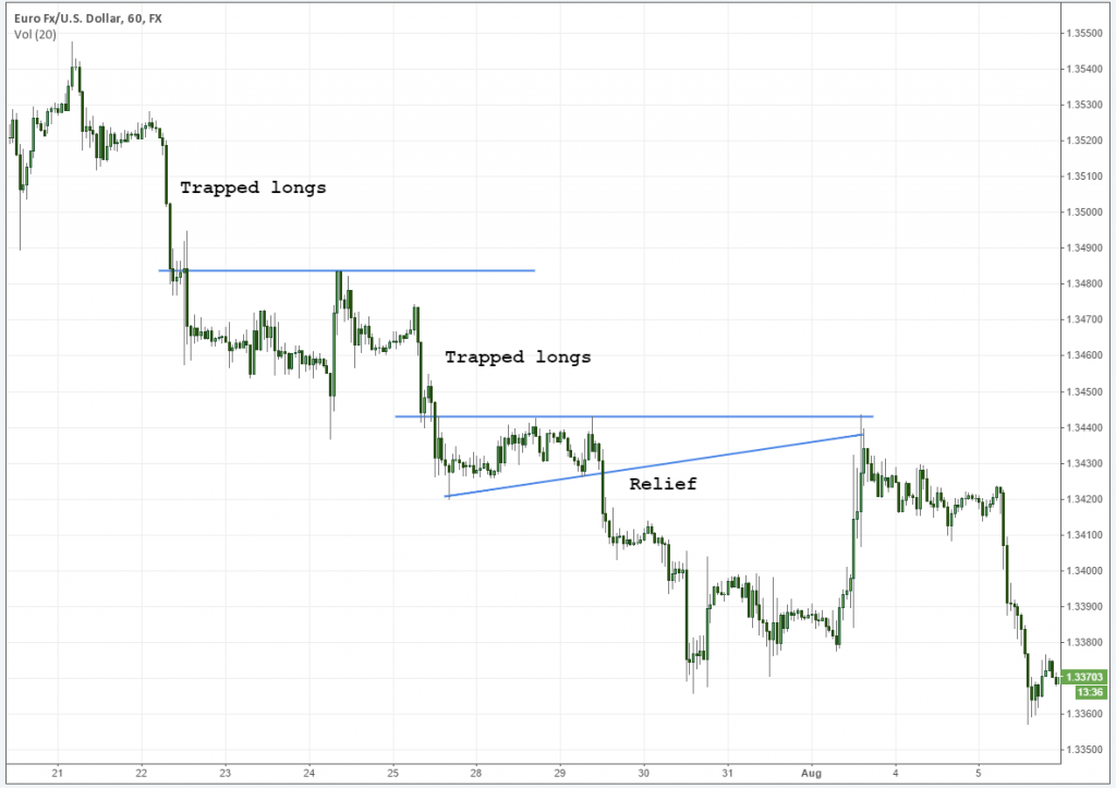 trapped long positions