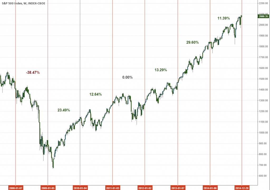 SPX: 6 Years of Money In The Bag and a Pile of Doomsday Theories
