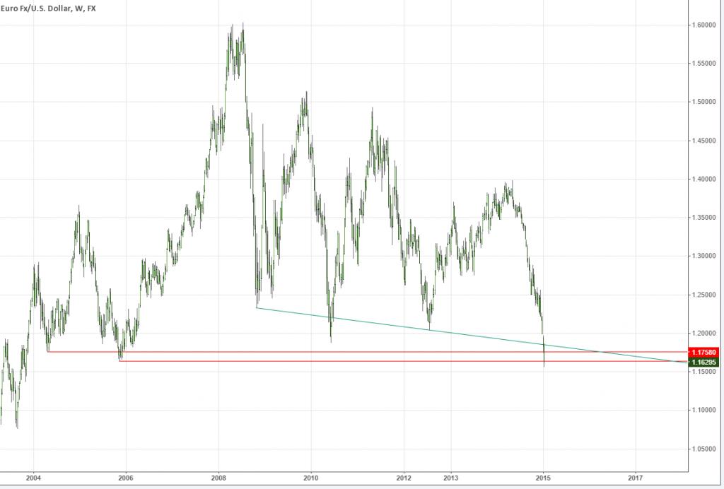 EURUSD Daily Chart Trendlines