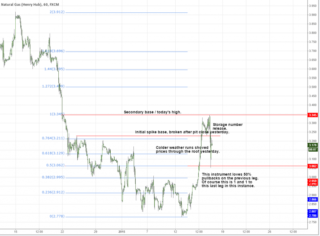 Natural Gas Technical Analysis UpDown