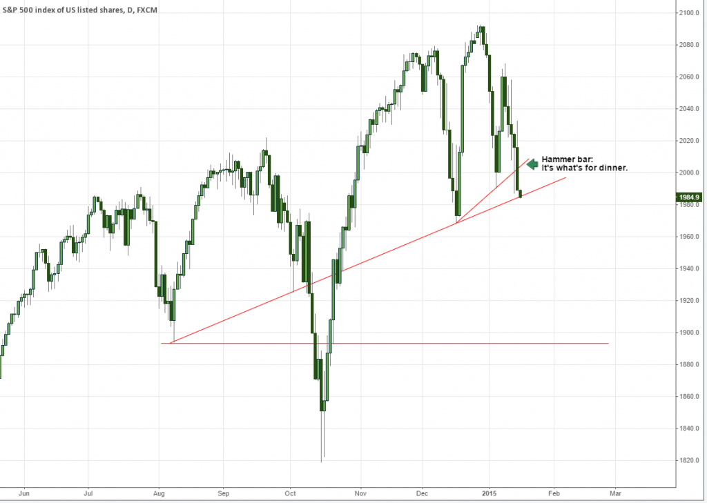 SPX Hammer Head and Shoulders