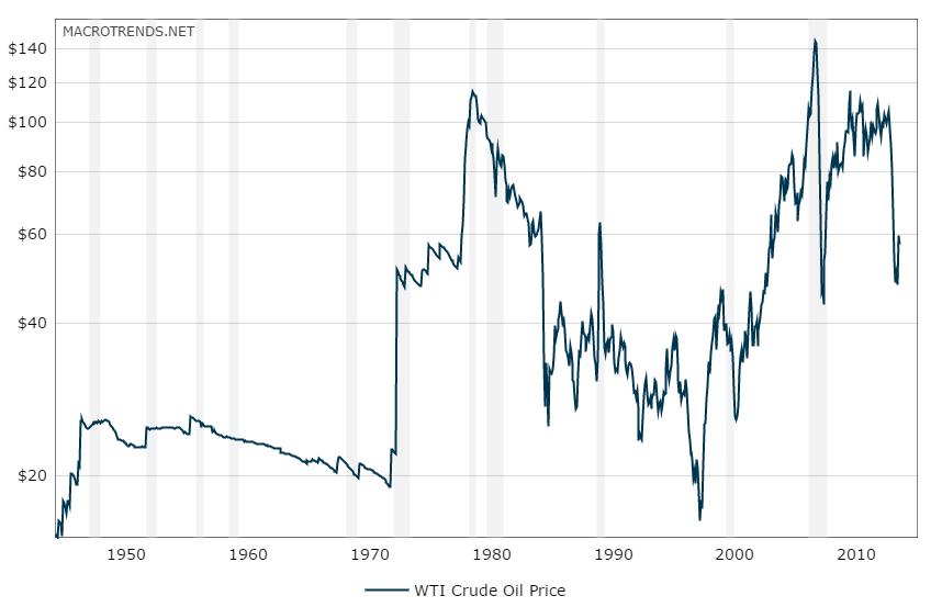 Crude Oil Historical Chart