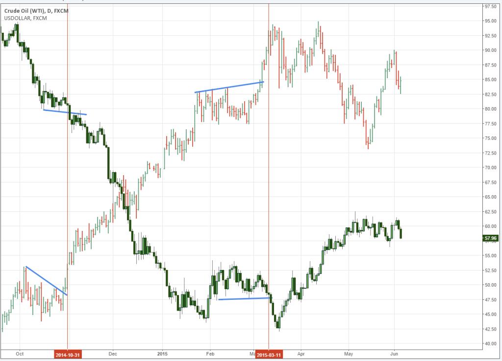 Dollar Index Over Crude
