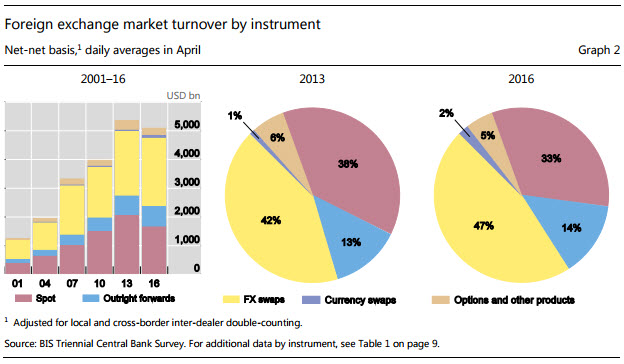 Total Forex Turnover By Instrument 2016
